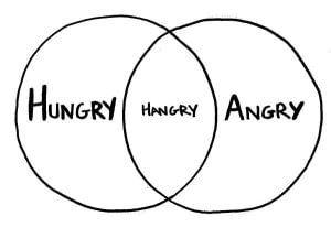 """One circle with """"Hungry"""" written inside. Another circle with """"Angry"""" written inside. Once circles are overlapped, it creates """"Hangry""""."""