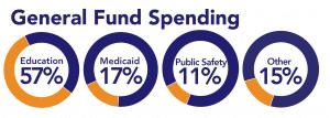 NC Spending