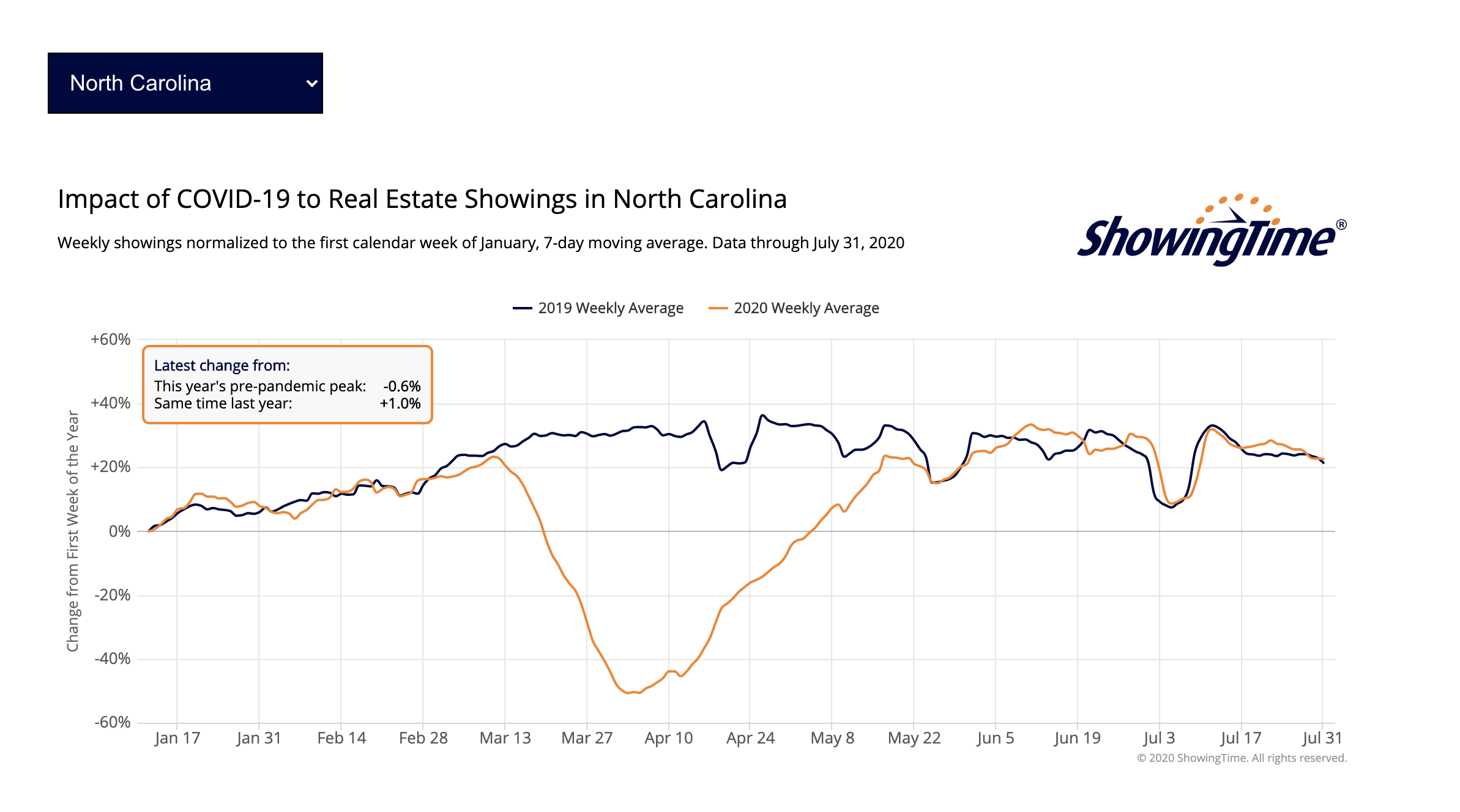 Raleigh Realty Real Estate
